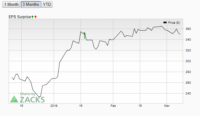 netflix stock price analysis  nflx growth stopped by a