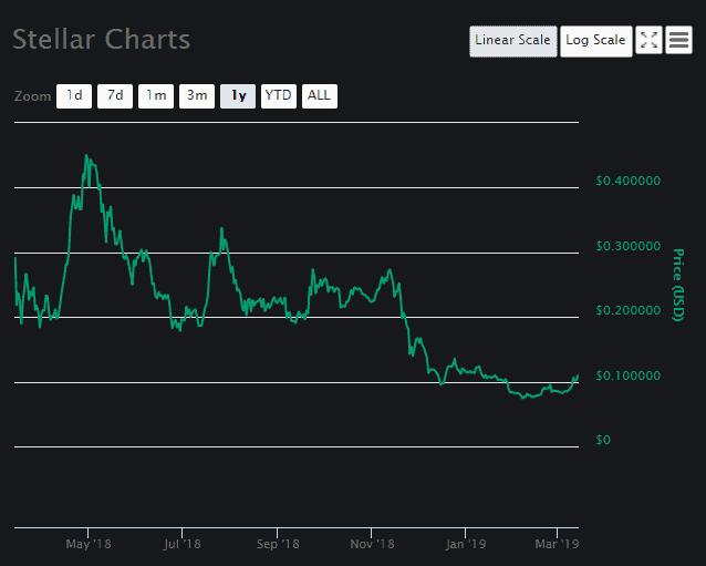 Stellar Lumens [XLM] Chart 1