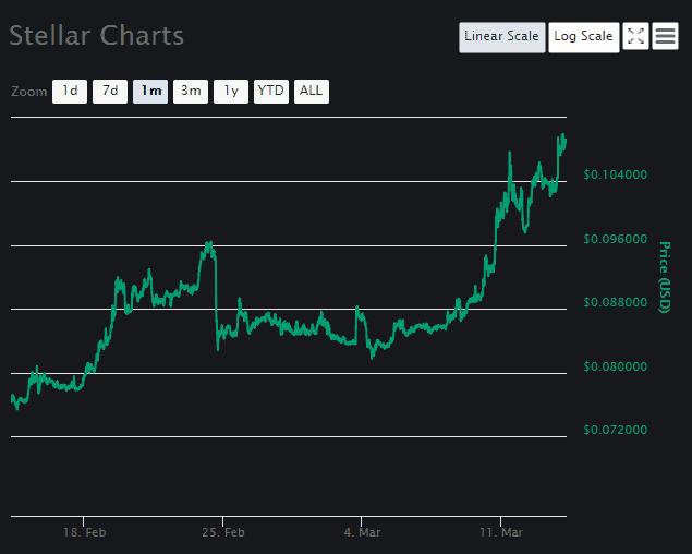 Stellar Lumens [XLM] Chart 2