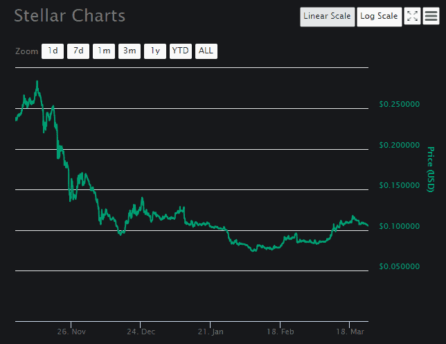 Stellar price analysis Chart 2
