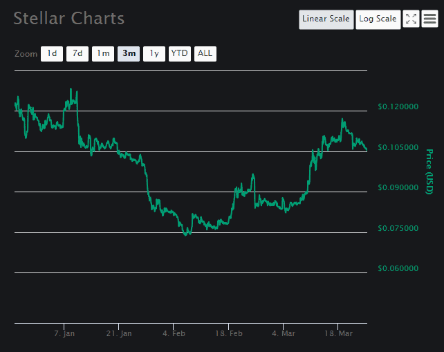 Stellar price analysis Chart 3