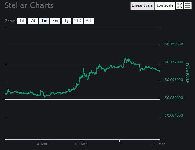 Stellar price analysis Chart 4