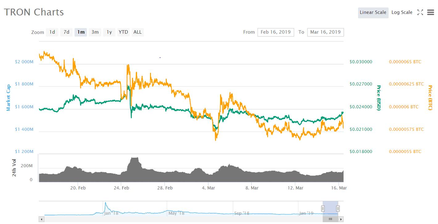 TRON Chart 1