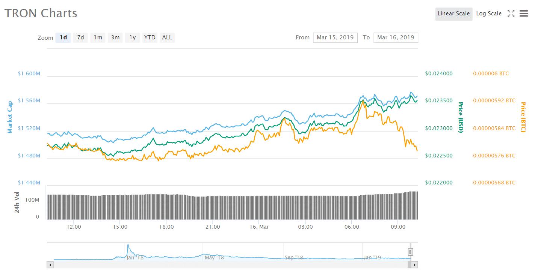 TRON Chart 2