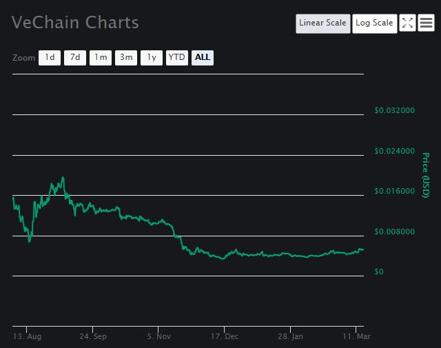 VeChain [VET] Chart 1