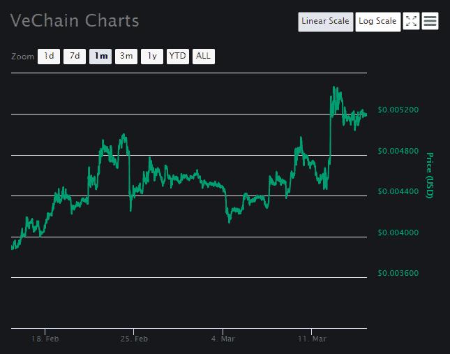 VeChain [VET] Chart 2