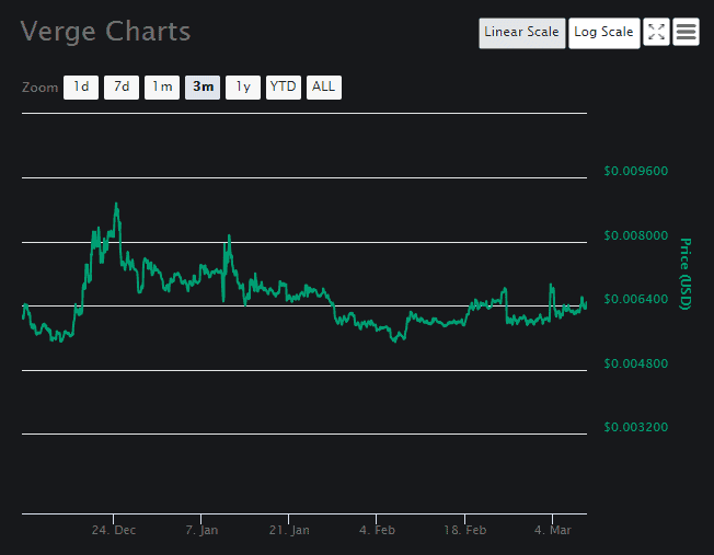 Verge Coin Price Analysis March 8 (1)