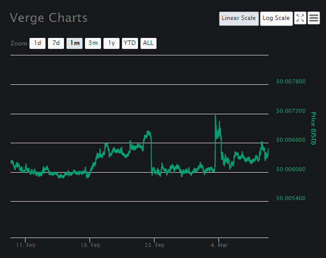 Verge Coin Price Analysis March 8 (2)