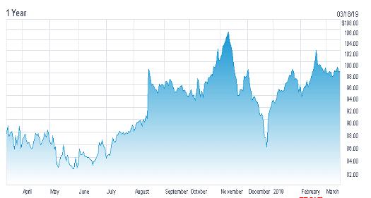 Walmart [WMT] chart 1