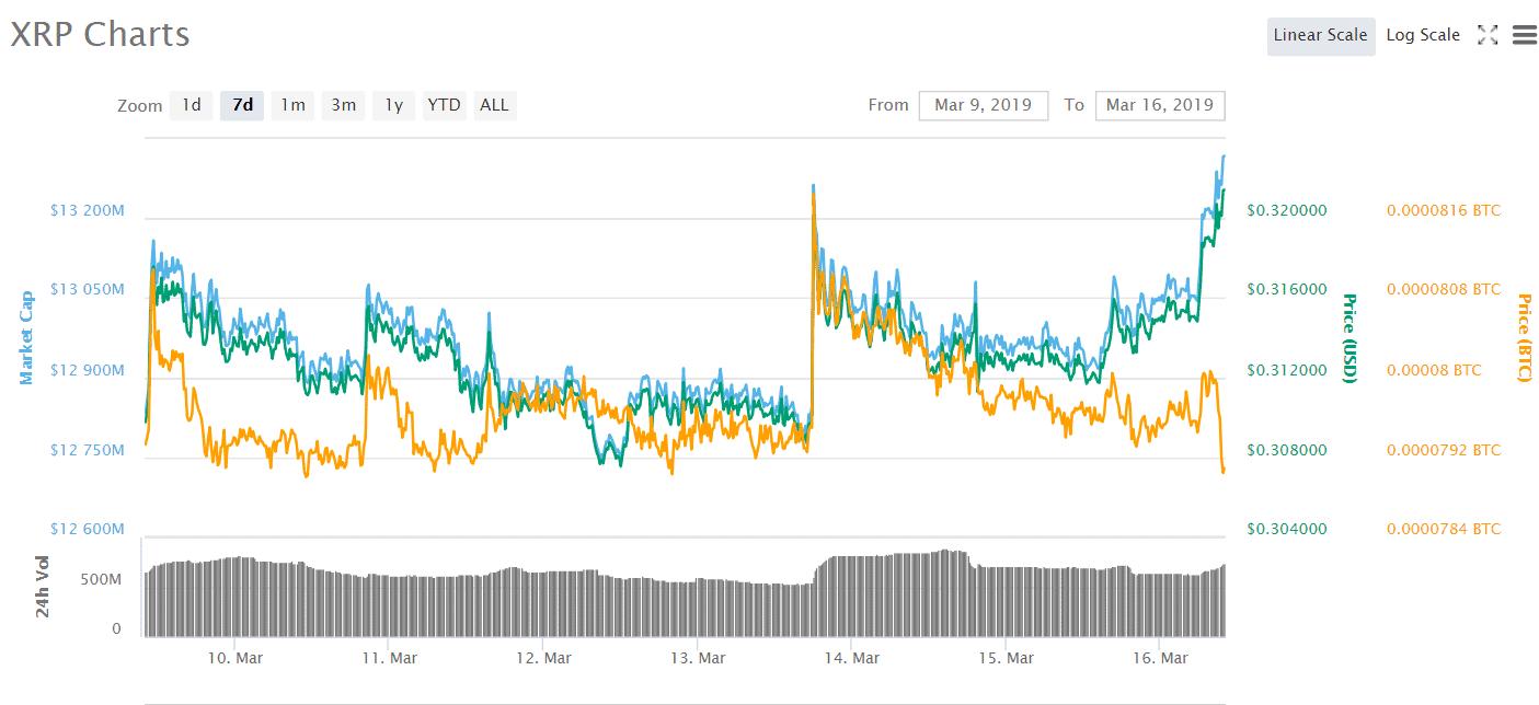 XRP Chart 1