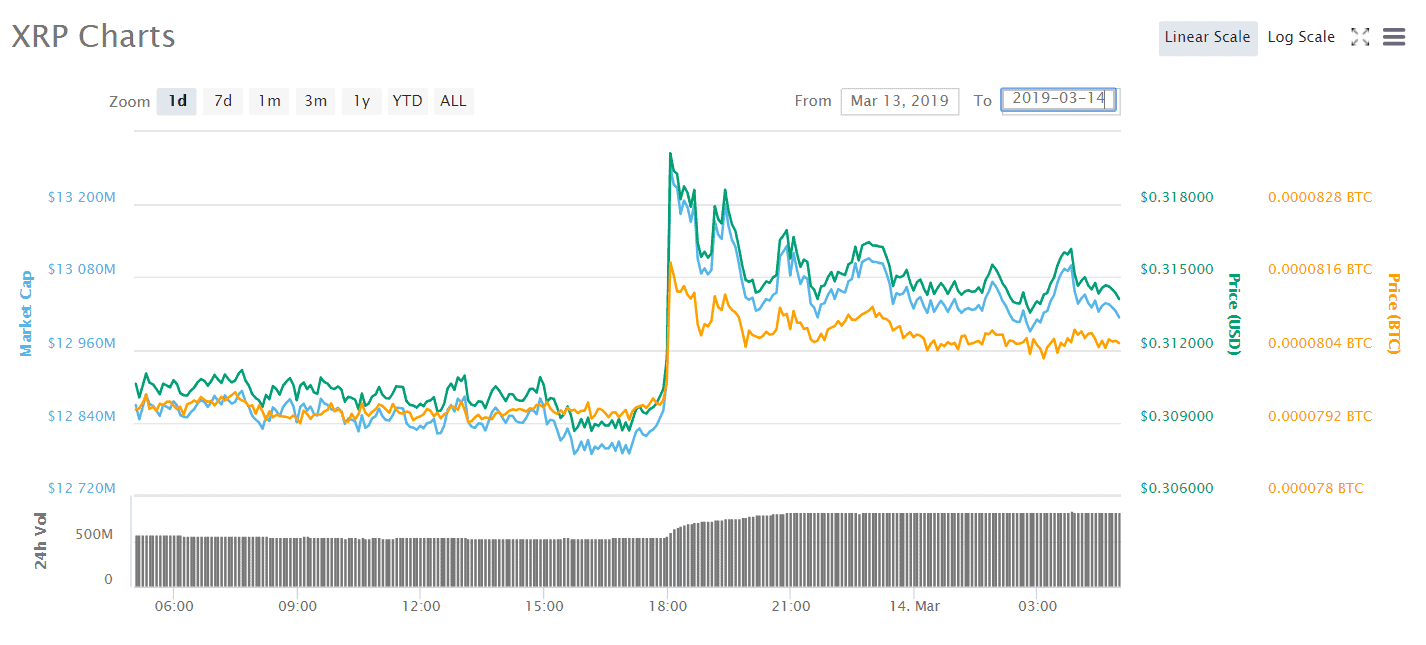 XRP Chart 2