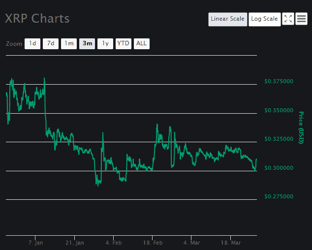 XRP Price Prediction 2019: Will The Price Of XRP (XRP) Hit ...