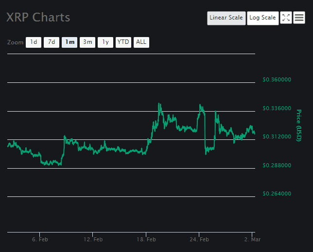 XRP price prediction March 2 2