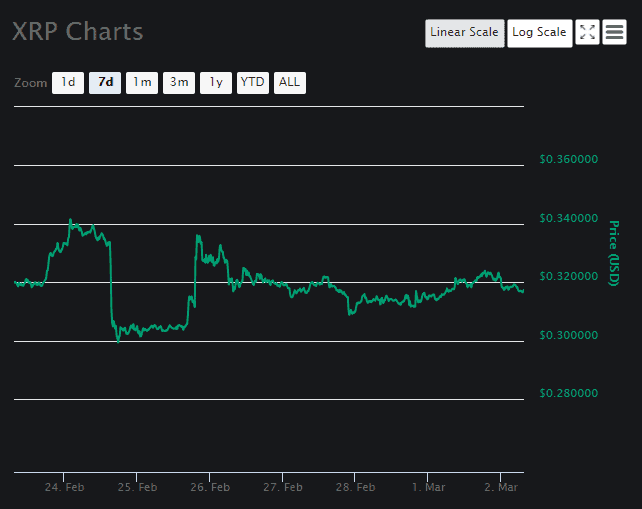 XRP price prediction March 2 3