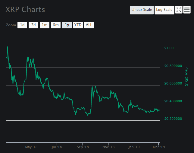 XRP price prediction March 2