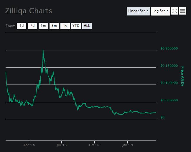 Zilliqa Price Analysis Chart 1