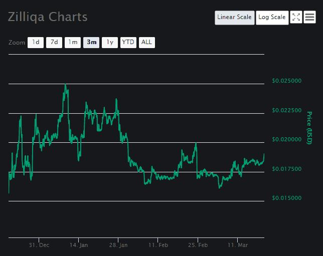 Zilliqa Price Analysis Chart 2