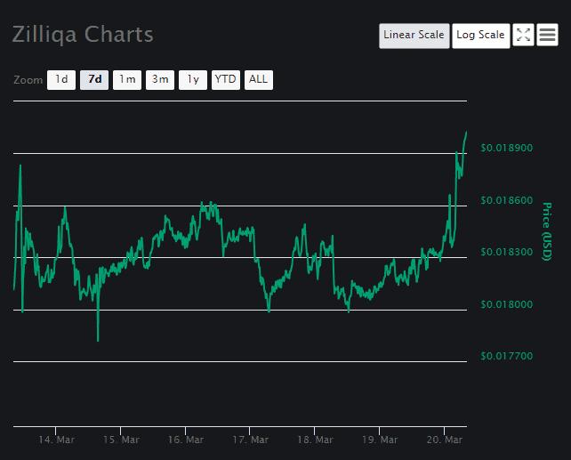Zilliqa Price Analysis Chart 3