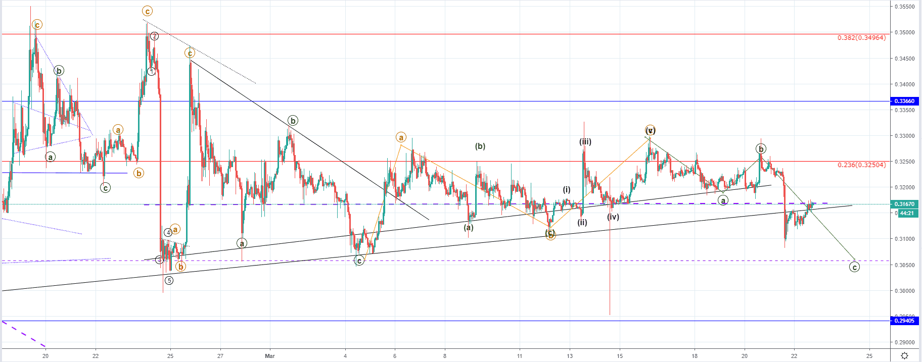 XRP/USD: A breakout from the ascending structure started