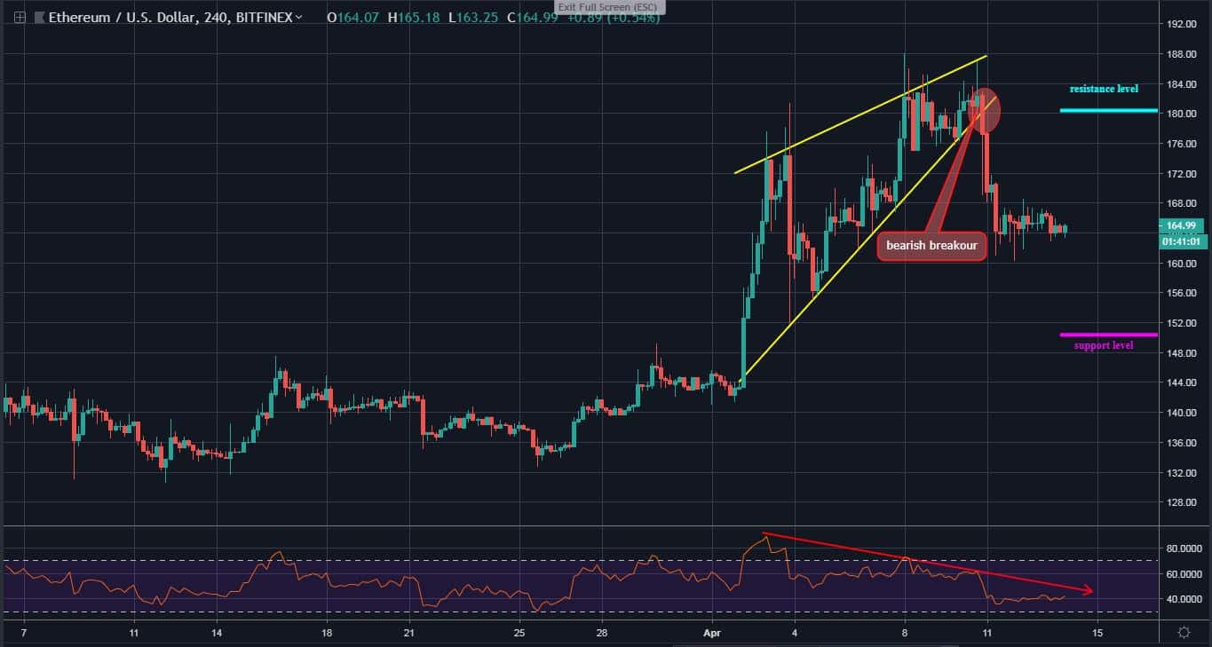 ETH Follows a Strong Bearish Sentiments, Selling Pressure May Continue