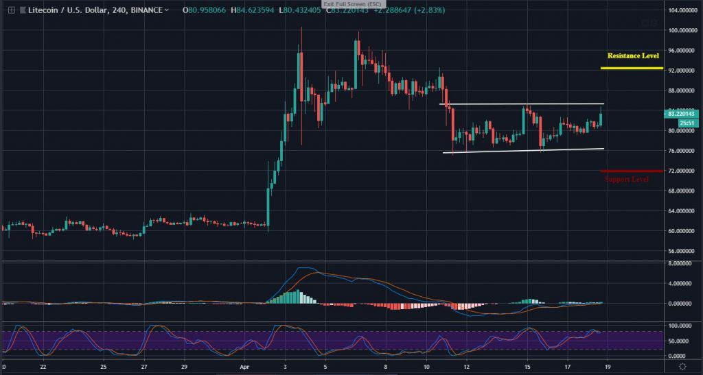 Litecoin Trading Ltc Is In A Range Bound Price Is Expected To