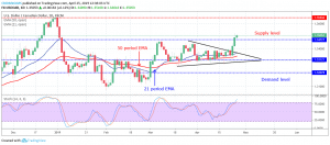 Forex Trading: USDCAD Is Trending Upwards, and This May Continue