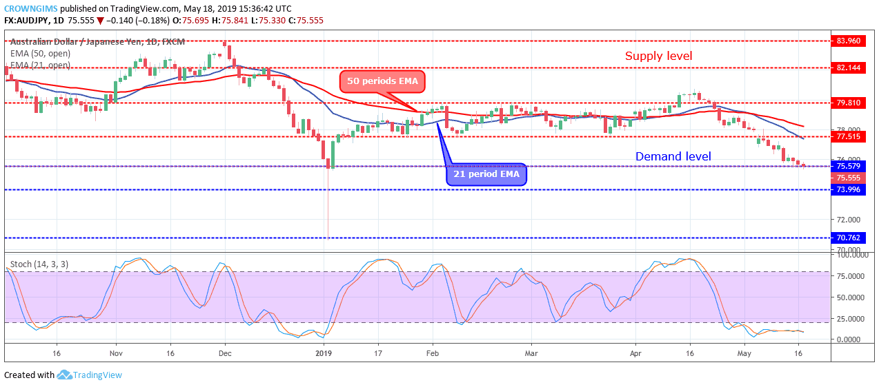 Forex Trading: AUDJPY Is at $75 Price Level, Potential Reversal Zone
