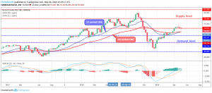 Forex Trading: BCOUSD Price May Test $64 Level, In Case $70 Level Breakdown!