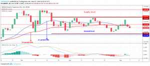 Forex Trading: GBPJPY Is Range-Bound Within $143 and $146 Level, Expecting a Breakout