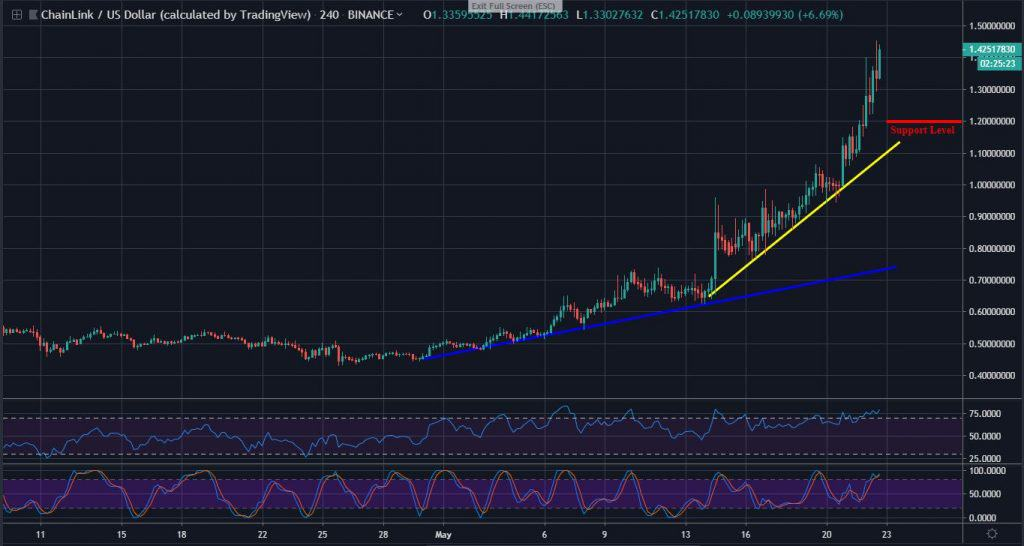 ChainLink Trading: LINK Hits $1 45 After Surging 25%, Price May Drop