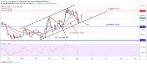 Forex Trading: XPTUSD May Break Up $898 Level, Targets $962