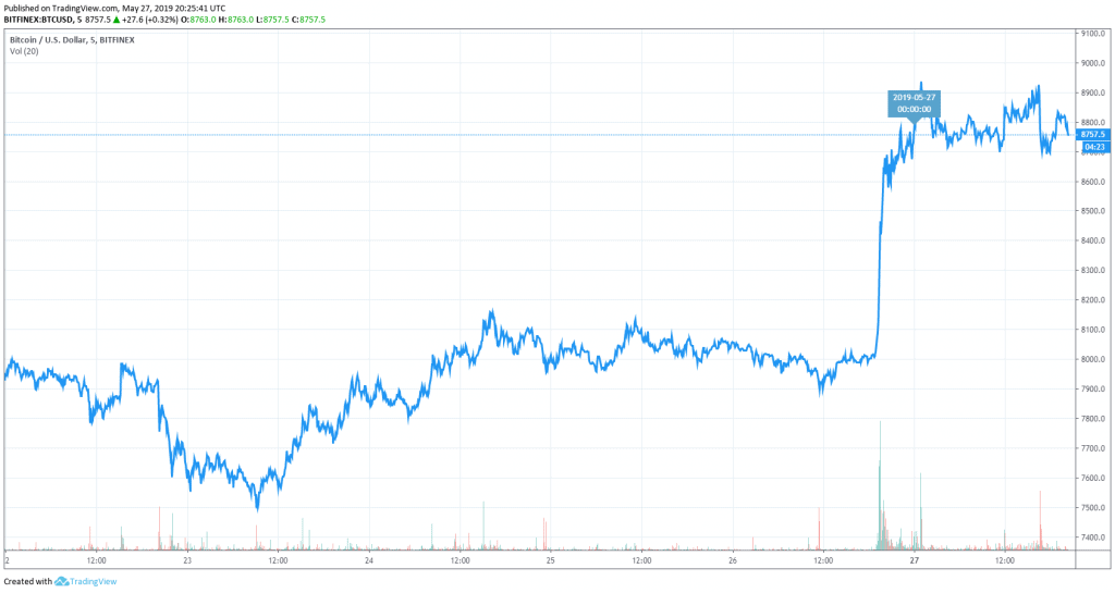 Bitcoin Price on May 27