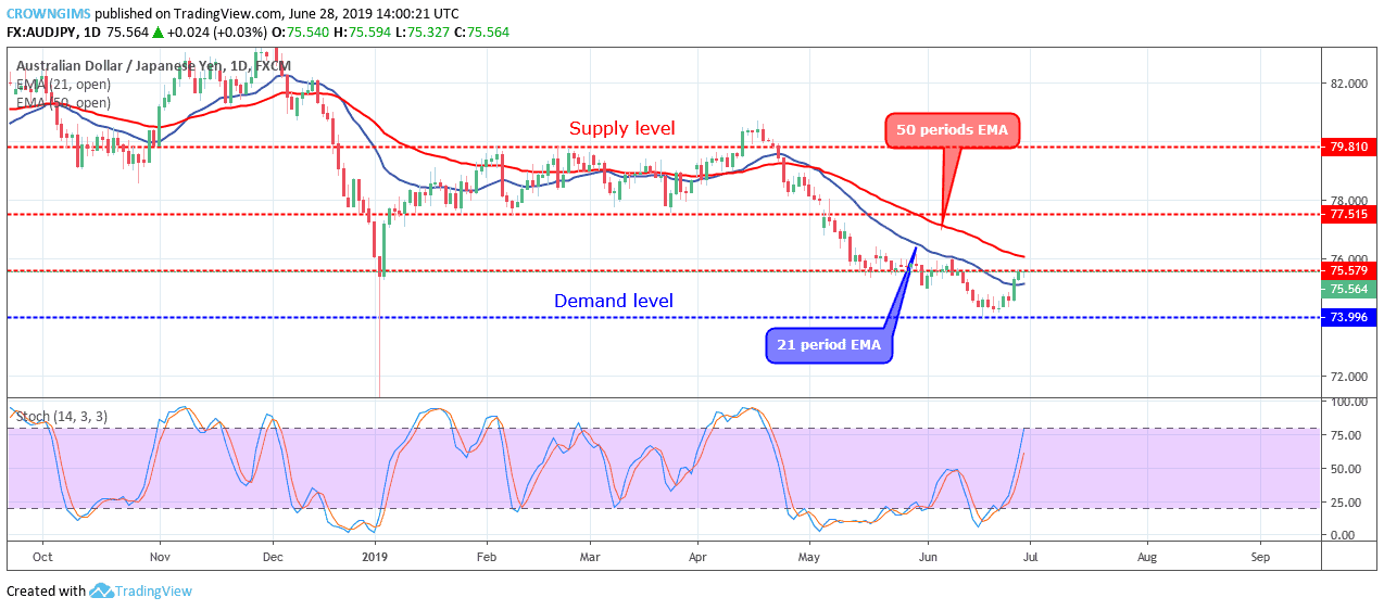 AUDJPY Price May Break Up $75 and Targets $77 Level