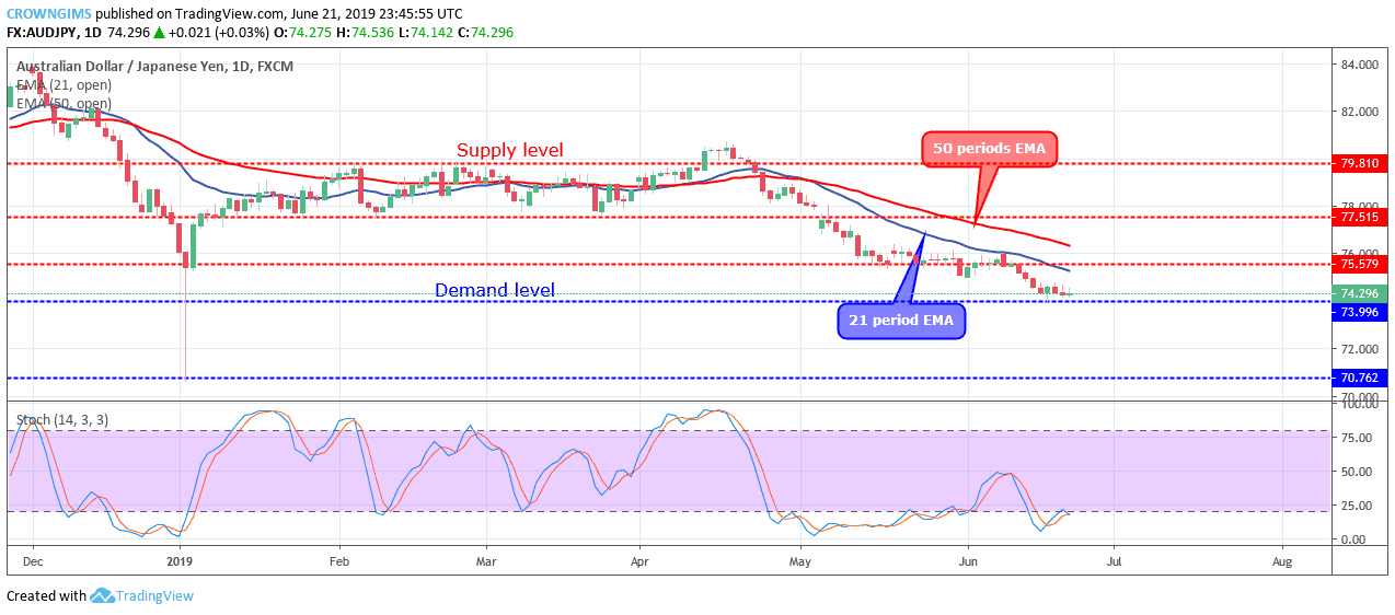 AUDJPY Price Is Consolidating at $73 Level Awaiting a Bearish Breakout