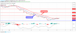 GBPJPY Price Bounced at $136, Trending Up Towards $139 Level