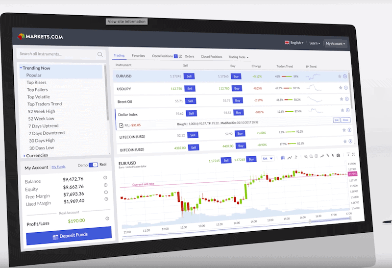 Markets.com Trading platform