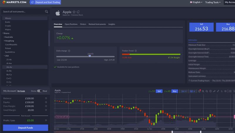 Markets.com instrument
