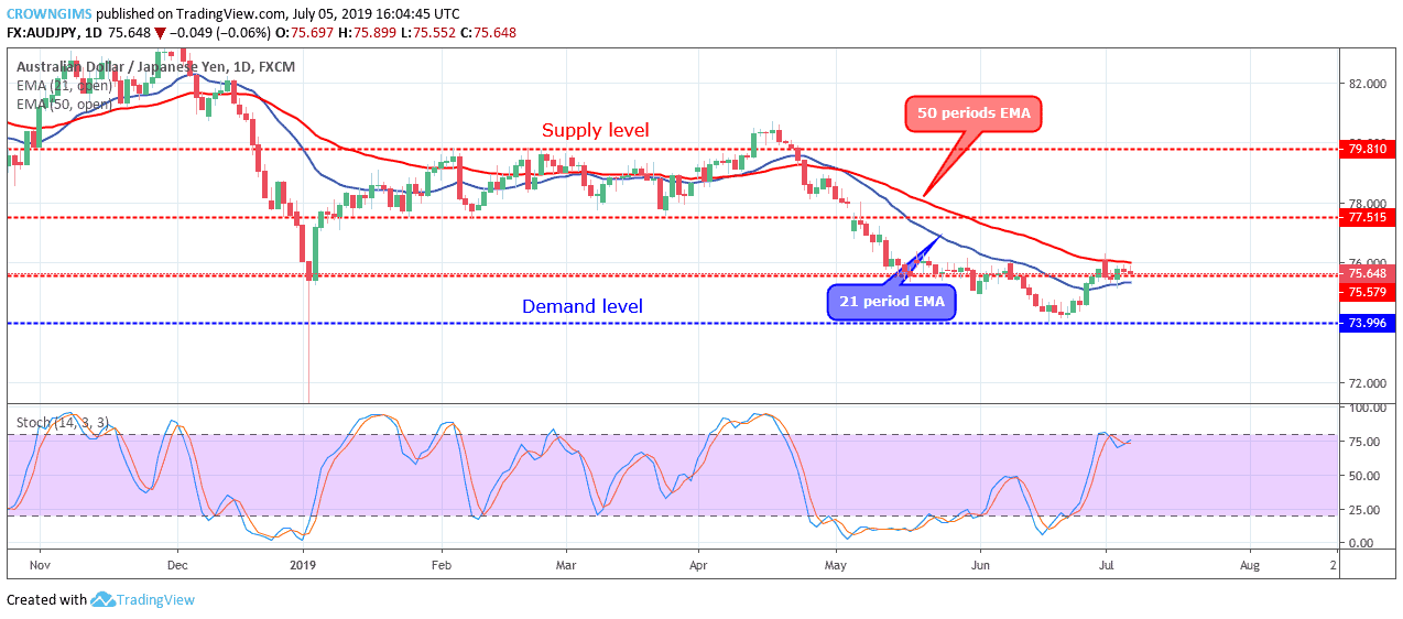 AUDJPY Price Consolidating at $75 Level, Bullish Breakout Envisaged