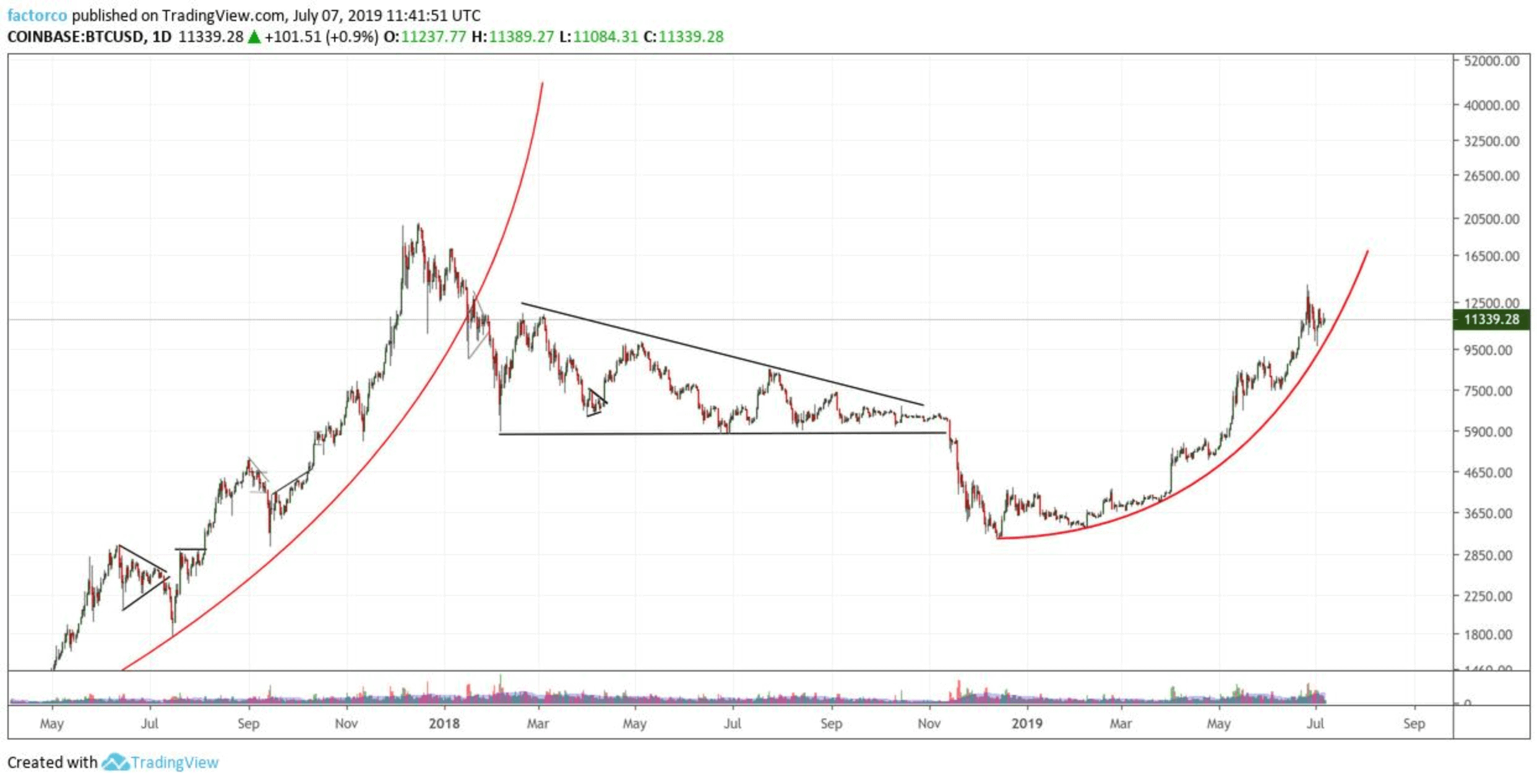 btc price parabola