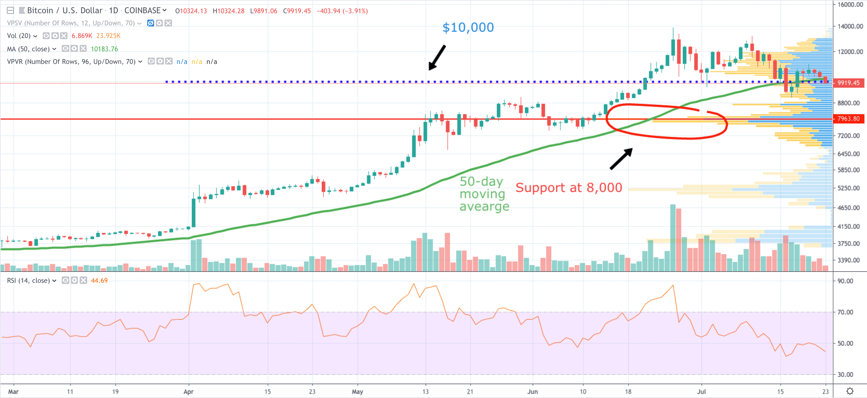 BTCUSD 1 day candle 23 July 2019