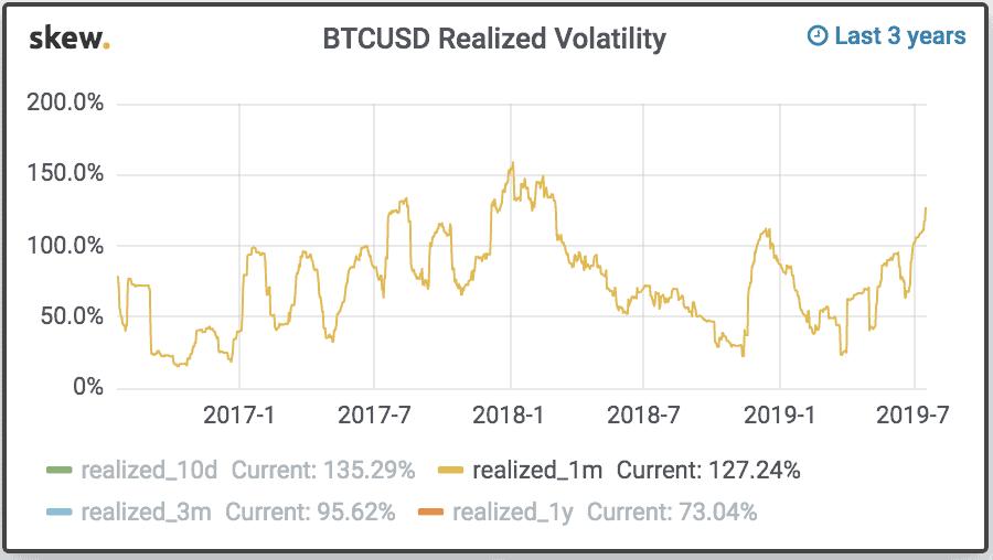 bitcoin volatility over time