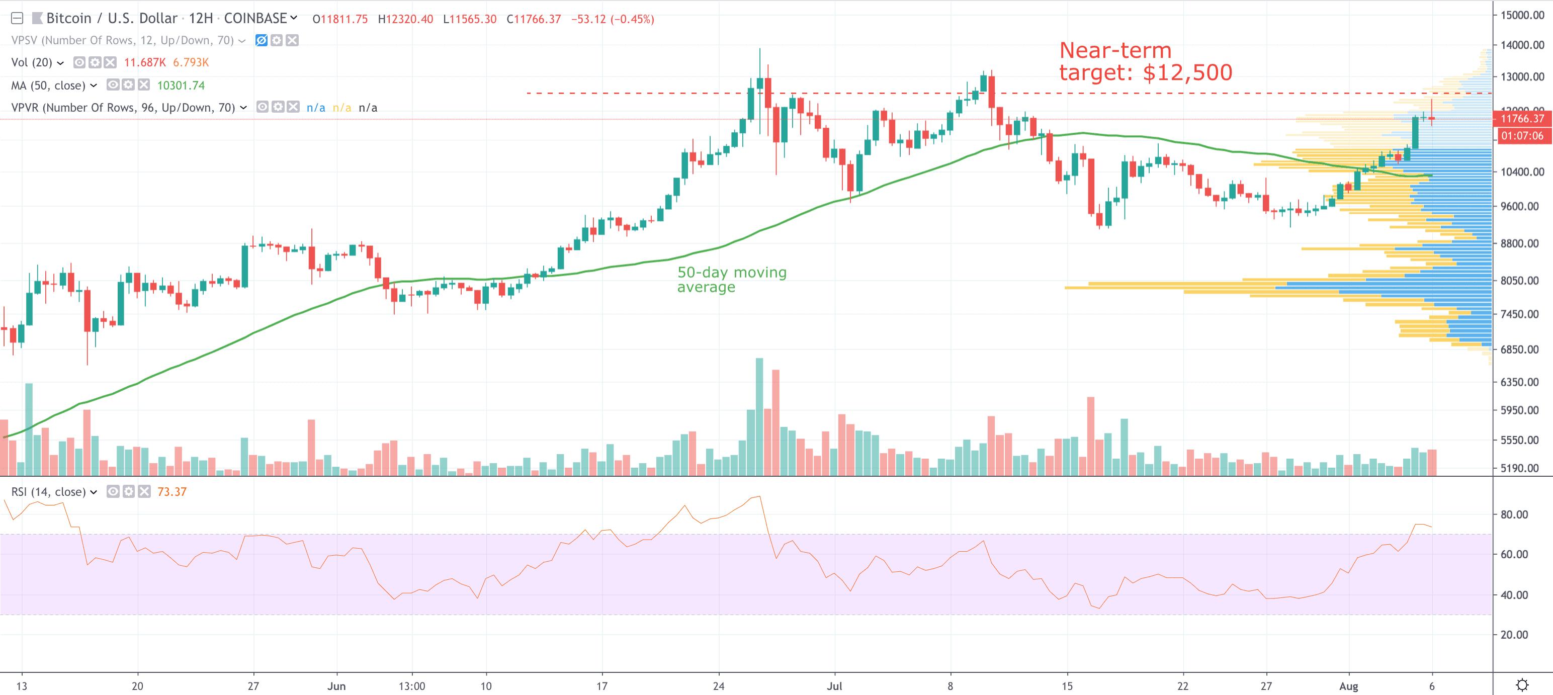 bitcoin v dollar price