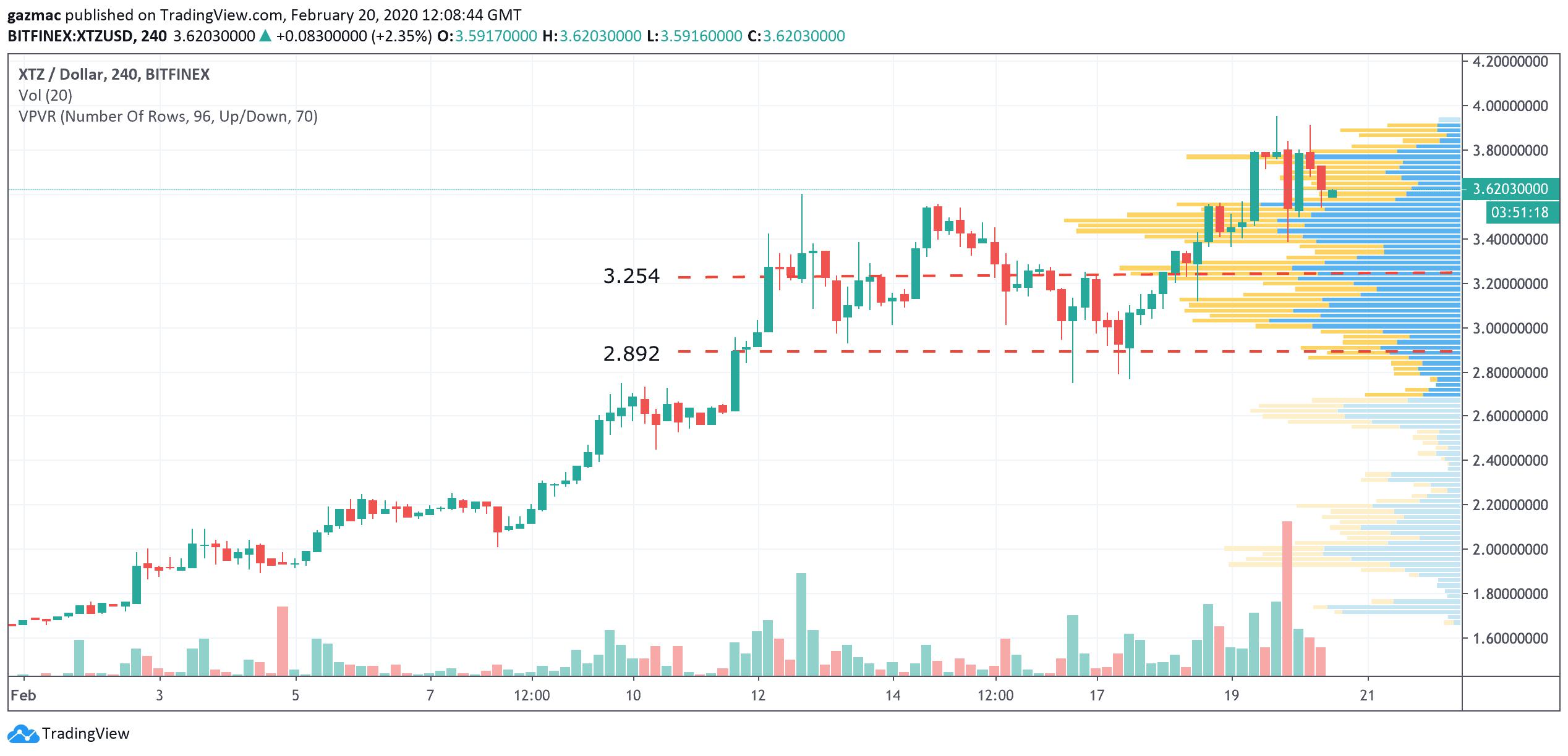 Tezos (XTZ) price chart