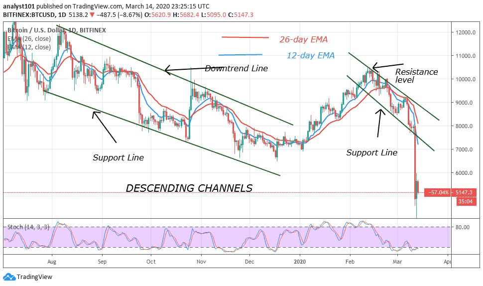 Bitcoin Price Prediction Btc Usd
