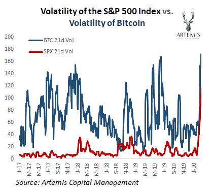 S&P500 v bitcoin volatility