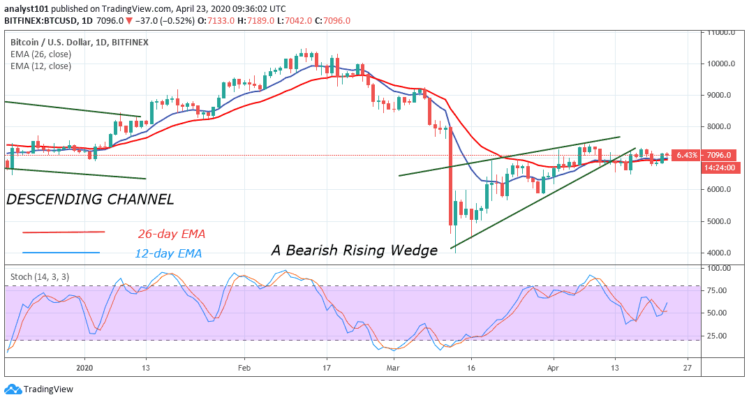 Bitcoin Price Prediction: BTC/USD Returns Above $7,000, Attempts to Breach $7,400 Resistance ...