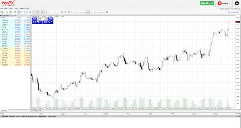 IronFX trading platform