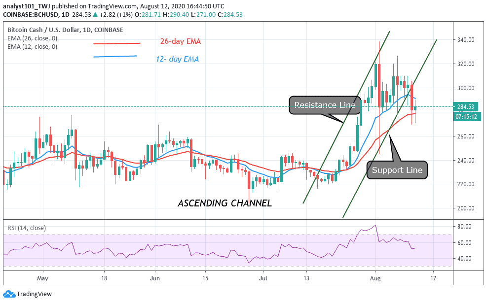 Bitcoin Cash Price Prediction: BCH/USD Rebounds as Bulls Attempt a Jump Over the Hurdles at $320 and $340