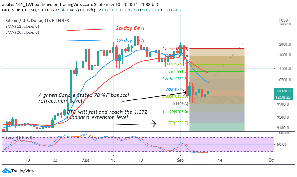 Bitcoin Price Prediction: BTC/USD Targets the Next Resistance at $10,500, Begins a Potential ...