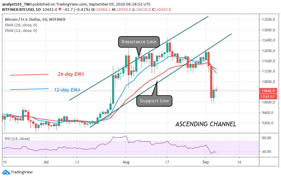 Bitcoin Price Prediction: BTC/USD Hovers above $10,000, a Further Decline Is Likely